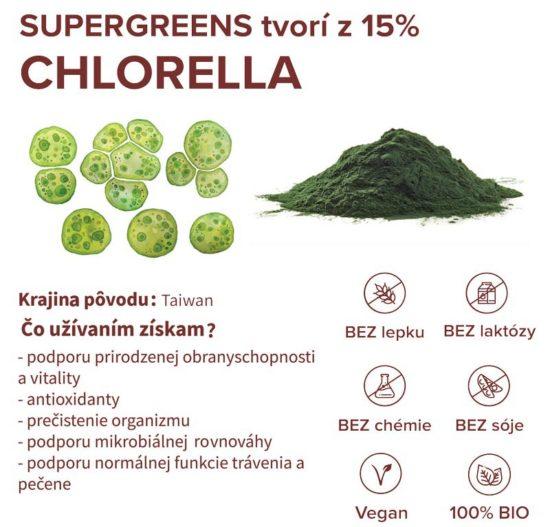 Chlorella infografika