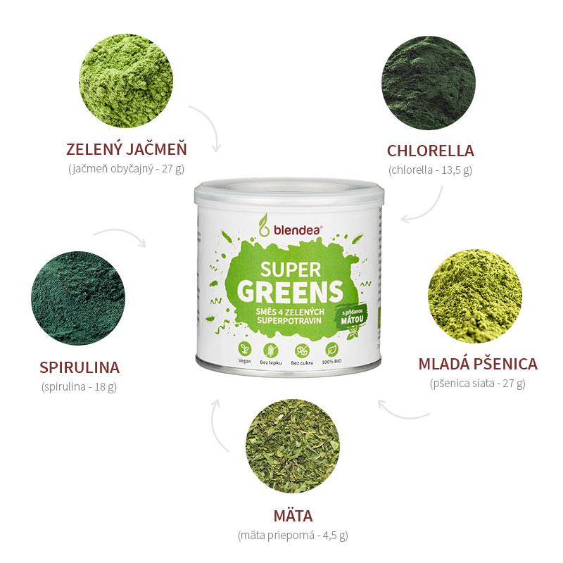 Ingrediencie zmesi Blendea Supergreens