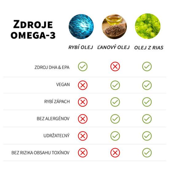Porovnanie zdrojov omega 3