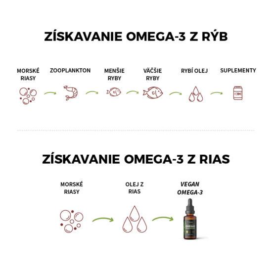 Proces získavania omega 3