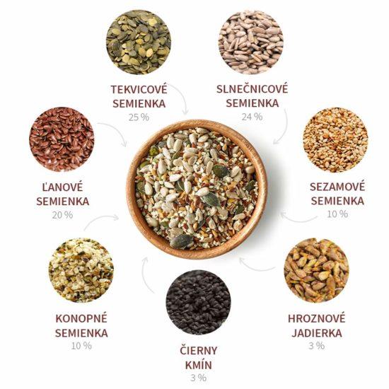 Mix semienok zloženie Blendea